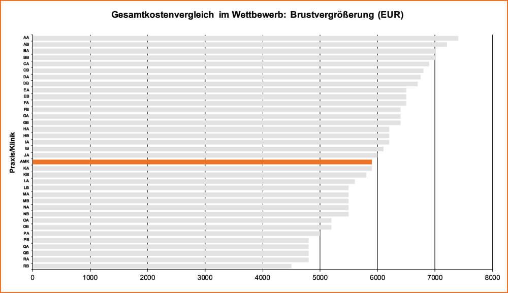 Köln Brustvergrößerung Gesamtkostenvergleich Tabelle