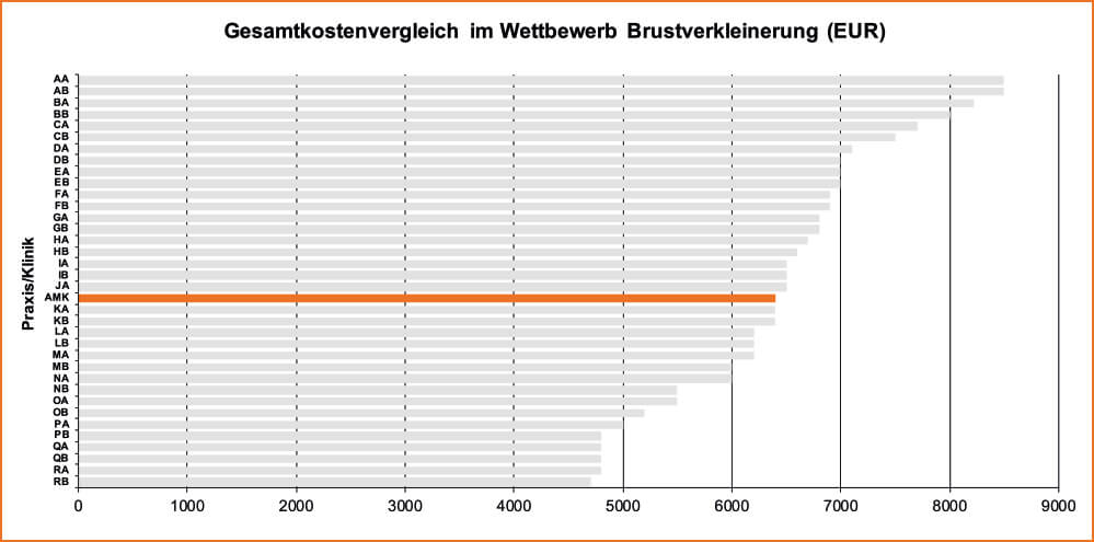 Köln Brustverkleinerung Gesamtkostenvergleich Tabelle