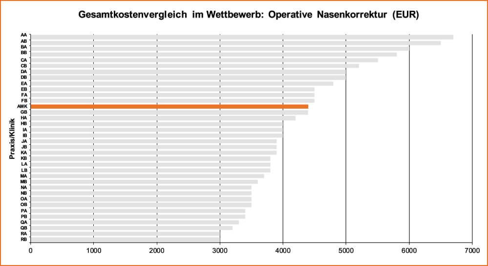 Köln Nasenkorrektur Gesamtkostenvergleich Tabelle