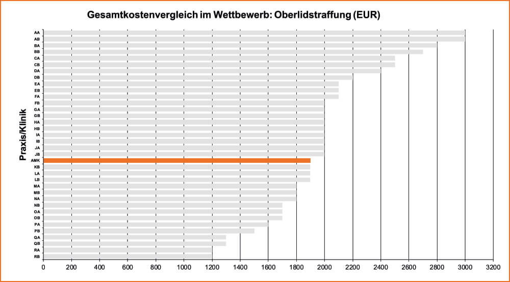 Köln Oberlidstraffung Gesamtkostenvergleich im Wettbewerb